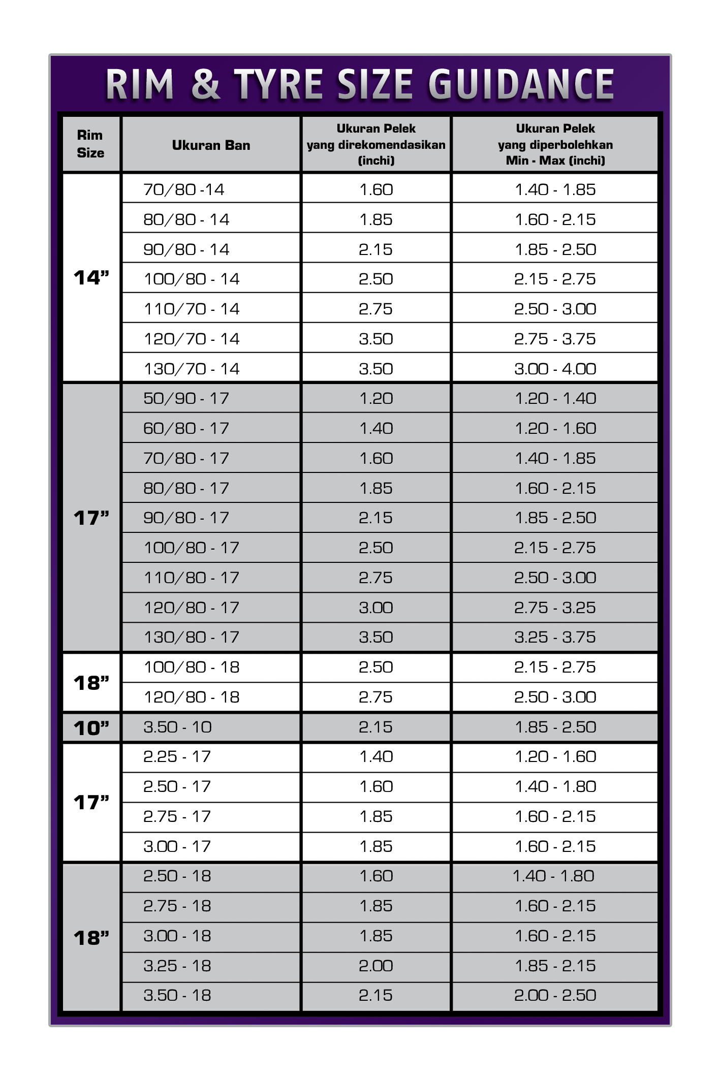 Rim & Tyre Size Guidance